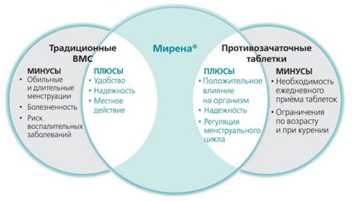 отличие негормональной спирали и Мирены